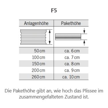 F5 Pakethöhe